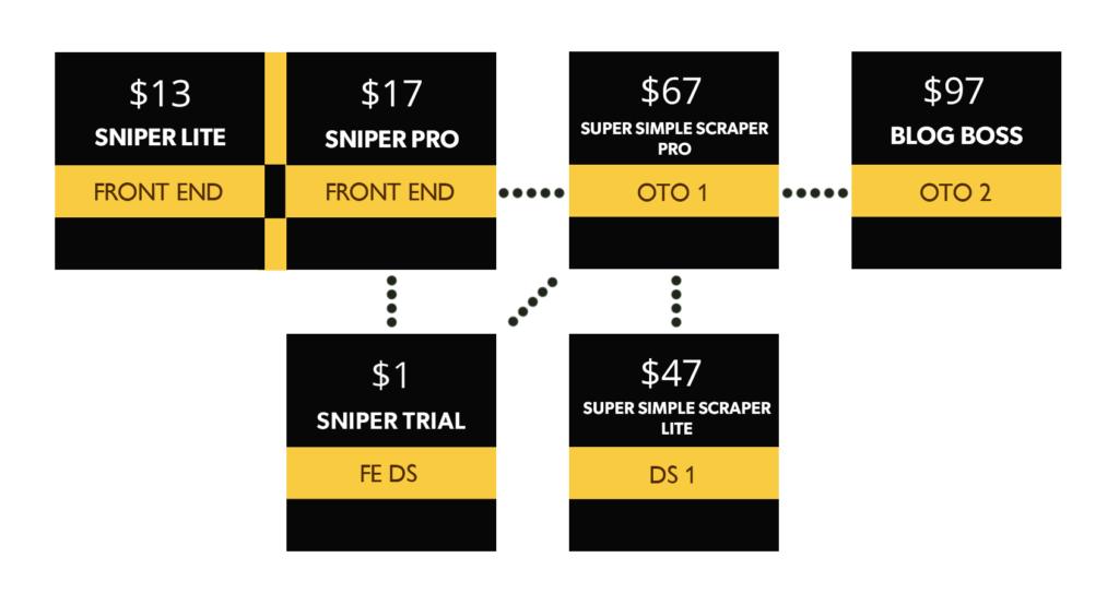 pricing upgrades upsells